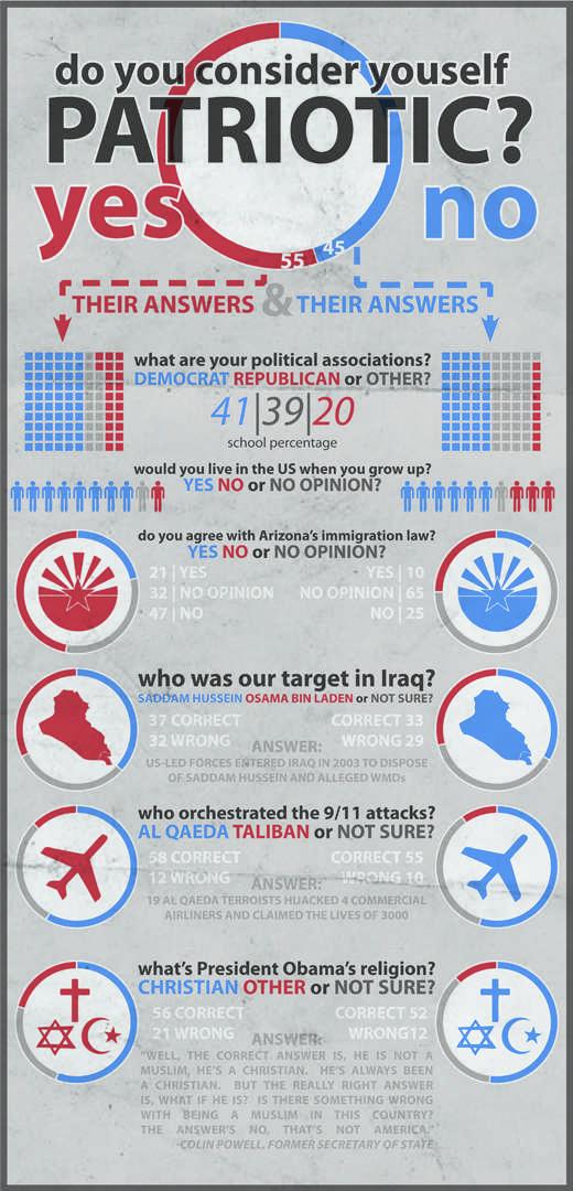 Patriotism Infographic