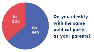 politcal poll